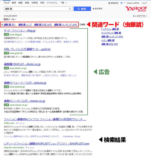 Yahoo!関連ワード(虫眼鏡)とは?